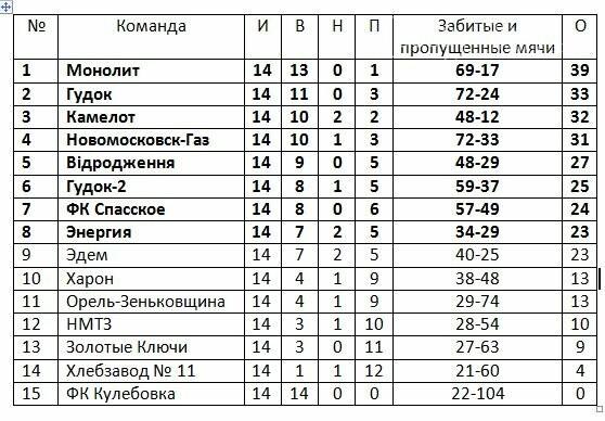 Состоялись первые игры финала кубка памяти В.Хвищука, фото-1