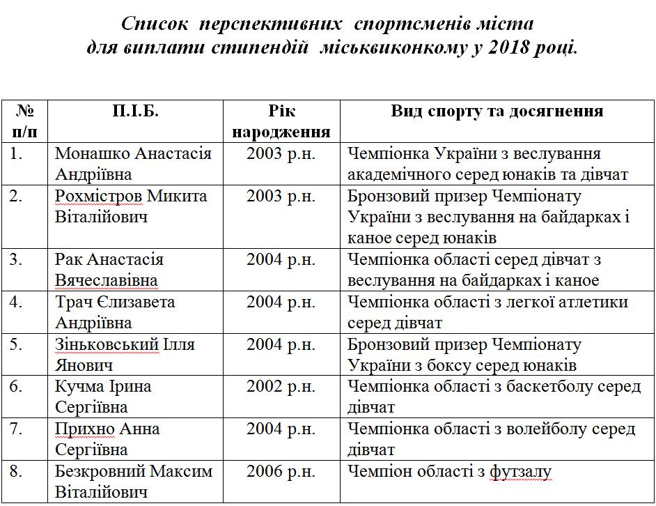 8 перспективних спортсменів Новомосковська отримуватимуть стипендії міськвиконкому, фото-1