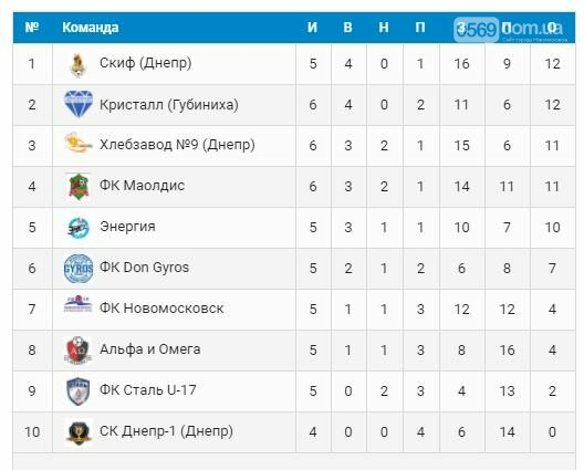 Игры 6-го тура турнира памяти М.Белого: новомосковцы без побед, фото-1