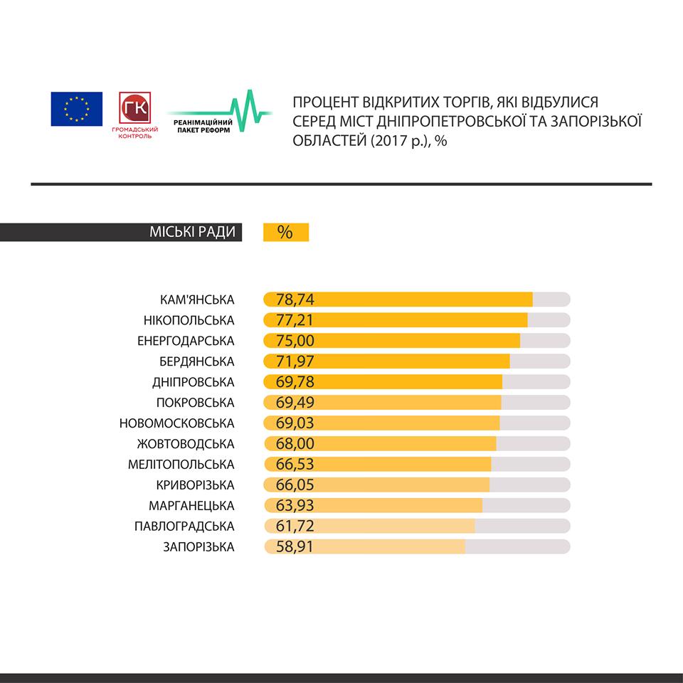 Новомосковск занимает 7 место по количеству состоявшихся торгов в ProZorro, фото-2