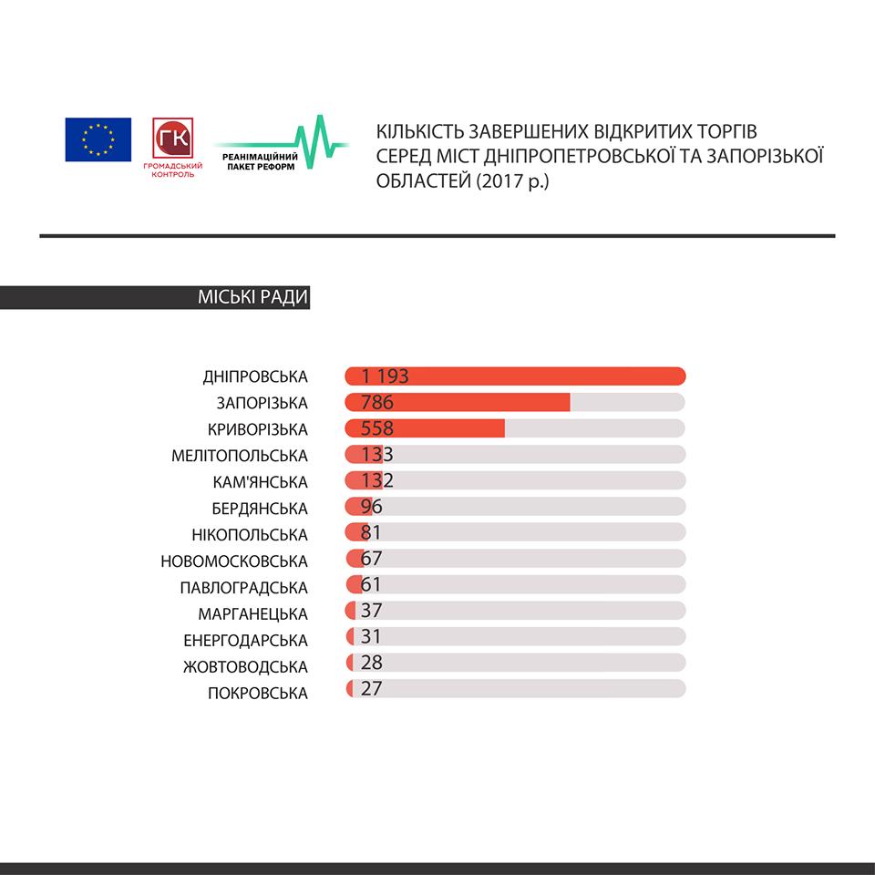 Новомосковск занимает 7 место по количеству состоявшихся торгов в ProZorro, фото-1