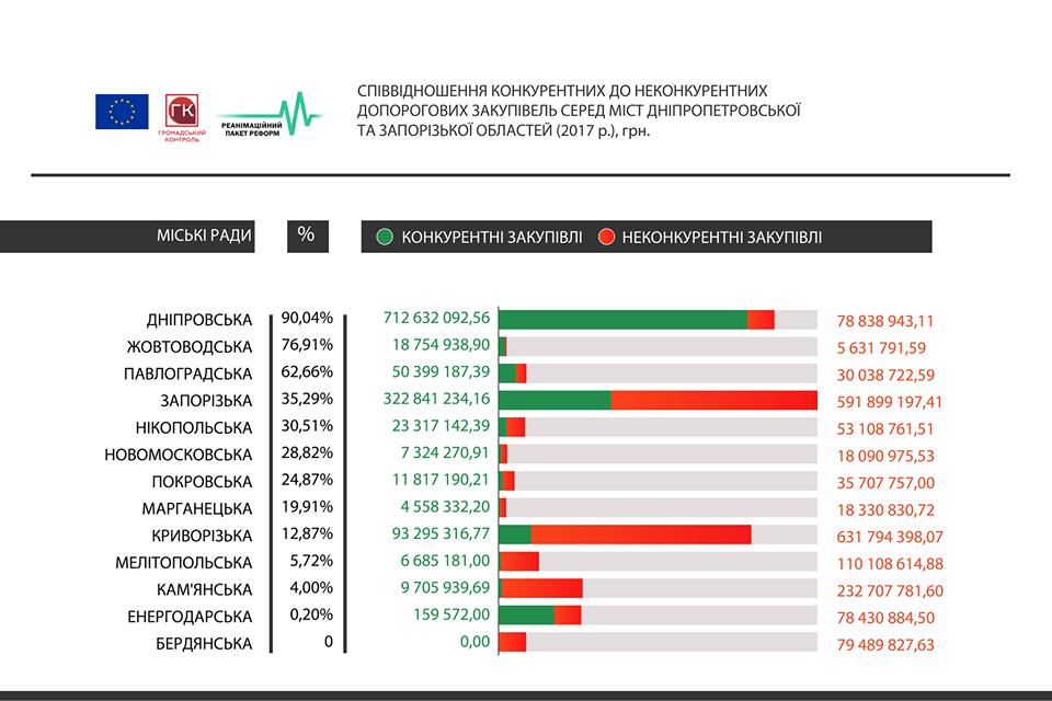 Новомосковск занимает 7 место по количеству состоявшихся торгов в ProZorro, фото-4