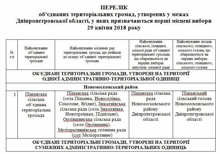 ЦВК призначила вибори у двох об'єднаних громадах Новомосковського району, фото-1