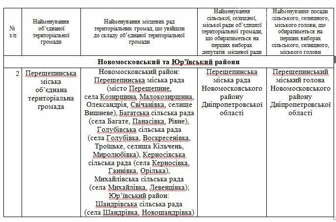 ЦВК призначила вибори у двох об'єднаних громадах Новомосковського району, фото-2