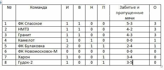 Кубок федерации футбола Новомосковска: первые результаты, фото-2