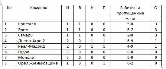 Кубок федерации футбола Новомосковска: первые результаты, фото-1