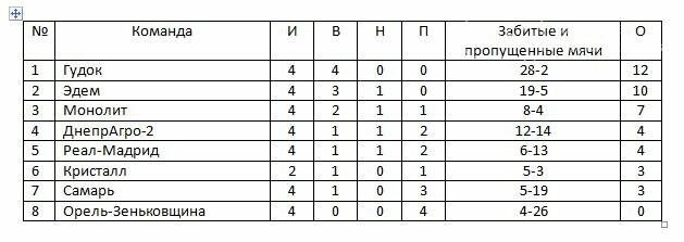 В Новомосковске продолжается розыгрыш Кубка федерации, фото-1