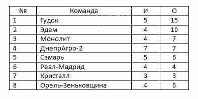 В Новомосковске состоялись очередные игры Кубка Федерации, фото-1