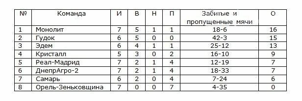 Состоялись очередные игры Кубка Федерации Новомосковска, фото-1