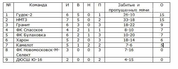 Состоялись очередные игры Кубка Федерации Новомосковска, фото-2