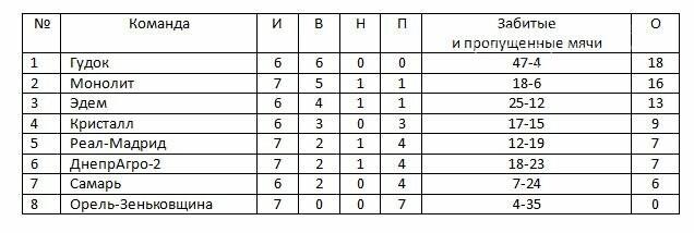 Групповой турнир Кубка федерации подходит к завершению, фото-1