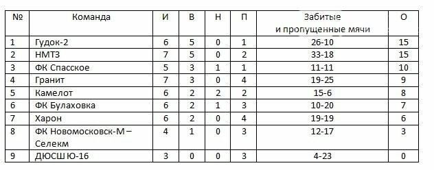 Групповой турнир Кубка федерации подходит к завершению, фото-2