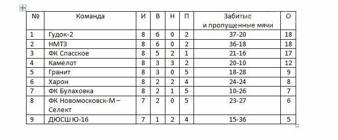 В Новомосковске определились участники ¼ финала Кубка Федерации, фото-1
