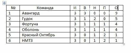 Завершился 3-й тур чемпионата Новомосковска по футболу среди ветеранов, фото-1