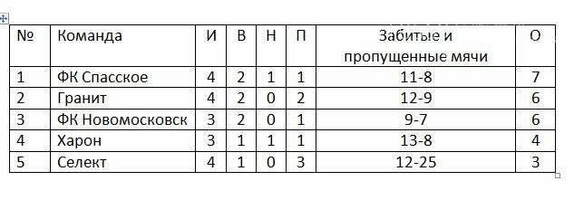 Завершился 4-й тур чемпионата Новомосковска по футболу 8Х8, фото-2