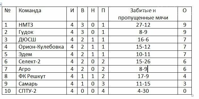 Завершился 4-й тур чемпионата Новомосковска по футболу 8Х8, фото-1