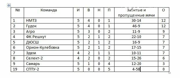 Завершился 5-й тур чемпионата Новомосковска по футболу 8Х8, фото-1