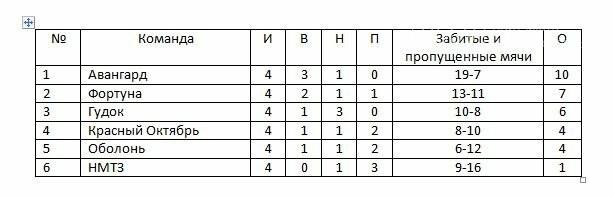 Завершился 5-й тур чемпионата Новомосковска по футболу 8Х8, фото-2