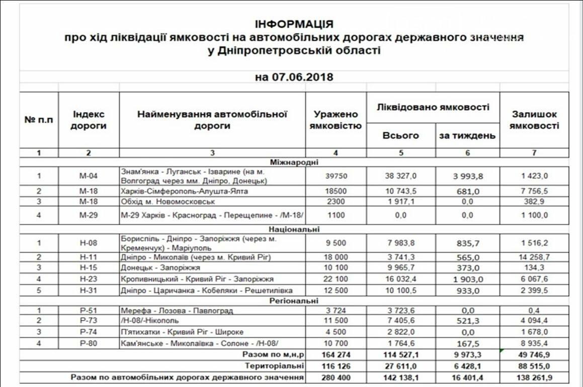 На Новомосковщині триває ремонт автотрас, фото-1