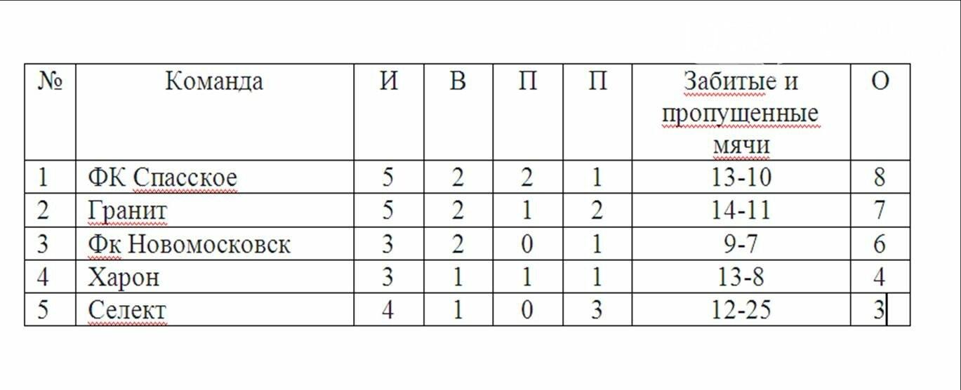 Лидеры чемпионата Новомосковска по футболу 11Х11 сыграли вничью, фото-1