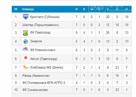 "Соперник ""Кристалла"" не явился на матч 7-го тура чемпионата области, фото-1"