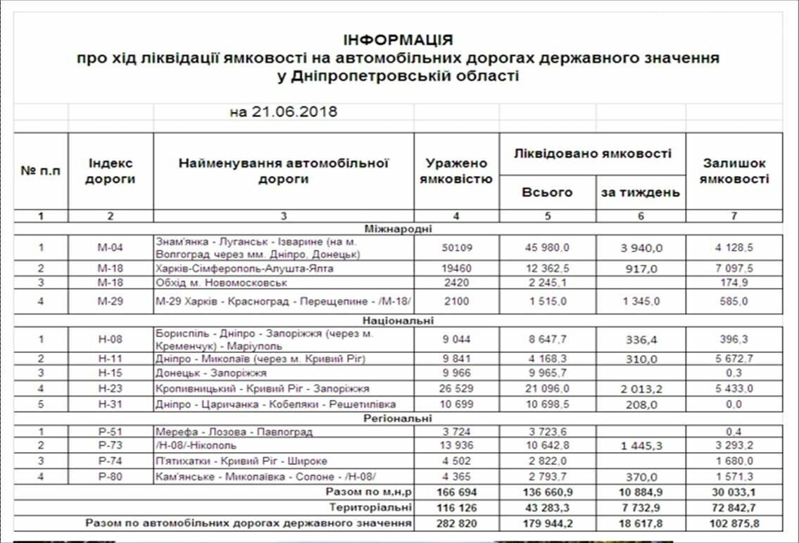 На Новомосковщині триває ремонт автошляхів державного значення, фото-1