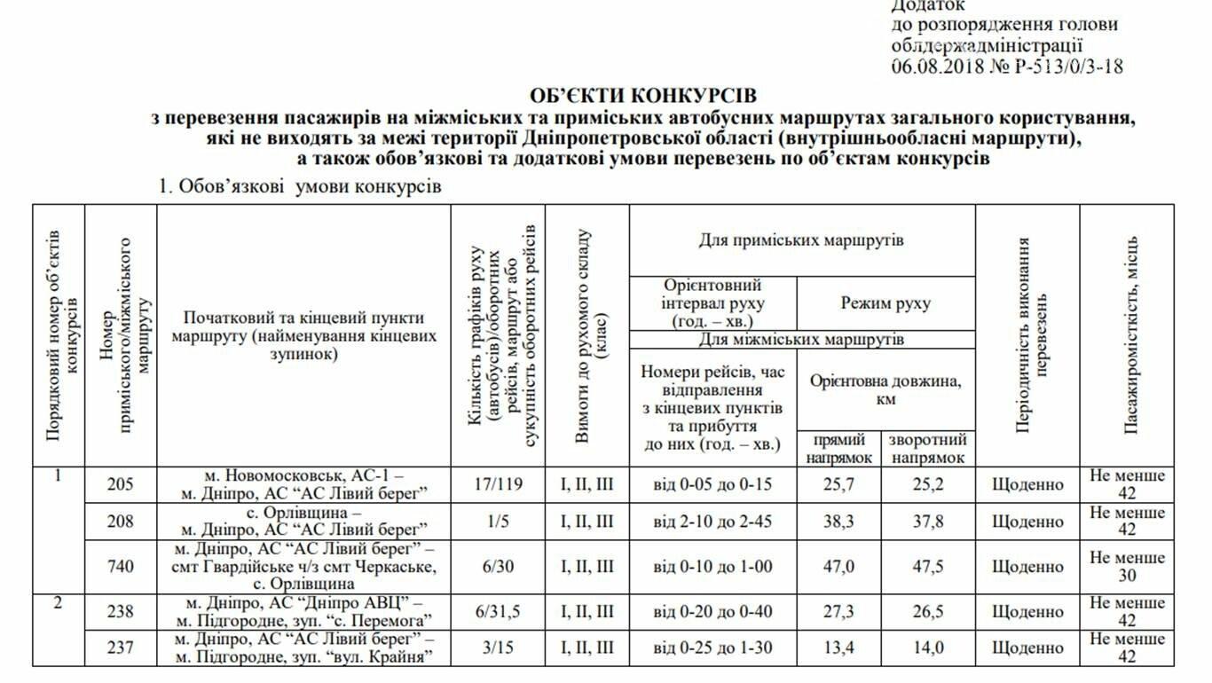 Для трьох міжміських маршрутів Новомосковщини оберуть нових перевізників, фото-1