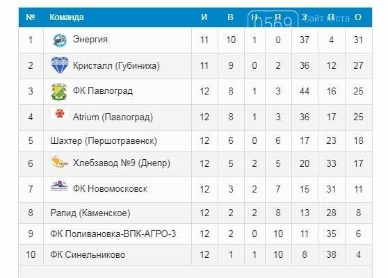 После 12-го тура чемпионата области по футболу «Кристалл» вернулся на 2-е место в группе, фото-1