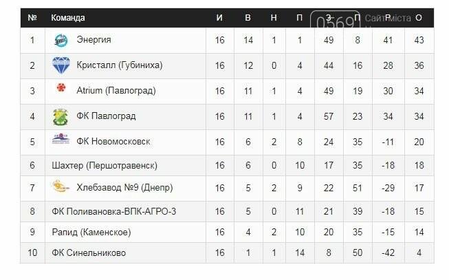 «Кристалл» набрал еще 3 очка в чемпионате области по футболу, фото-1