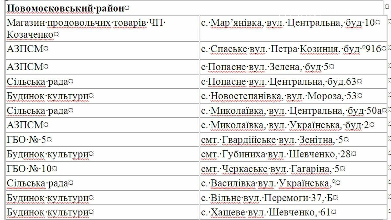 На Новомосковщині відкрили 24 пункти обігріву, фото-2