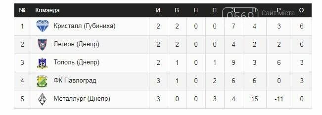 ФК «Кристалл» лидирует в группе А в Кубке памяти Майсурадзе, фото-1