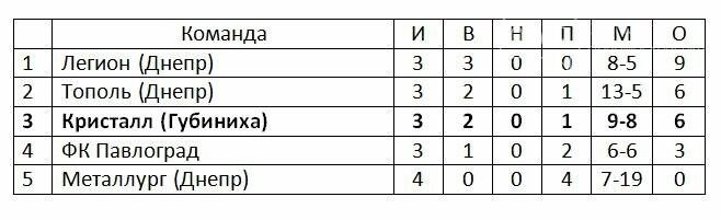 «Кристалл» потерпел первое поражение в Кубке памяти Н.Майсурадзе, фото-1
