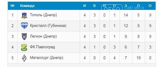 ФК «Кристалл» вышел в полуфинал Кубка памяти Н.Майсурадзе, фото-1