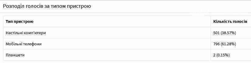 """У Новомосковську до кінця голосування за проекти """"бюджету участі"""" залишилося 4 дні: рейтинги проектів, фото-1"""