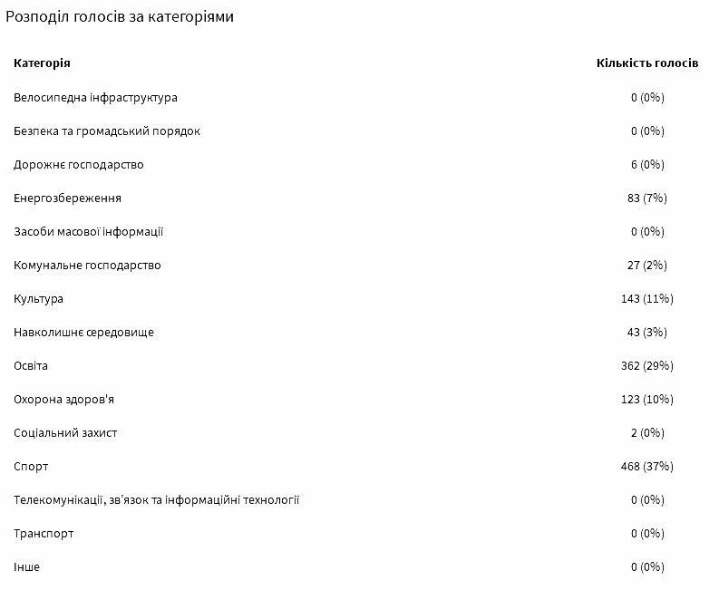 """У Новомосковську до кінця голосування за проекти """"бюджету участі"""" залишилося 4 дні: рейтинги проектів, фото-5"""