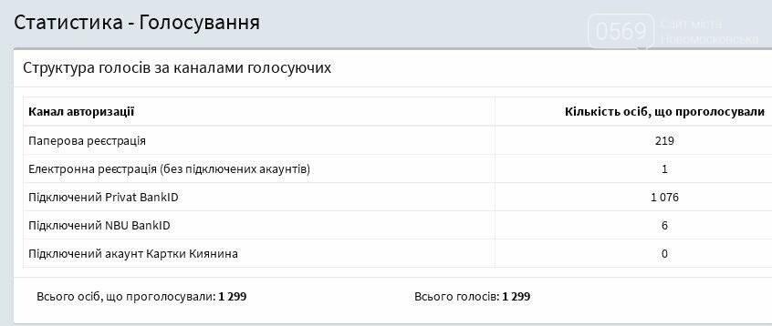 """У Новомосковську до кінця голосування за проекти """"бюджету участі"""" залишилося 4 дні: рейтинги проектів, фото-2"""