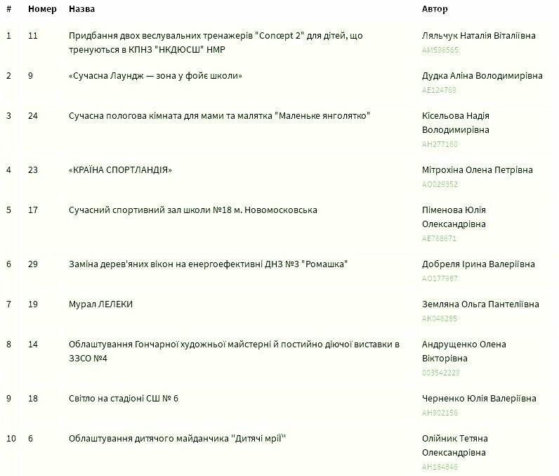 """У Новомосковську до кінця голосування за проекти """"бюджету участі"""" залишилося 4 дні: рейтинги проектів, фото-3"""
