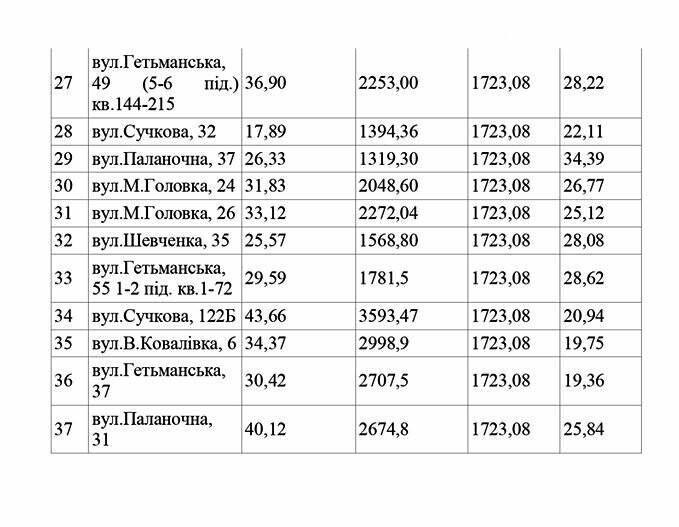 У КП «Новомосковськтеплоенерго» оприлюднили тарифи на опалення за листопад, фото-2