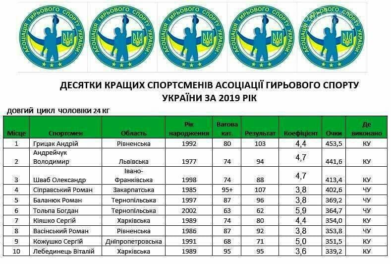 Спортсмен з Піщанської ОТГ увійшов в 10-ку кращих гирьовиків України за результатами року, що минає, фото-1