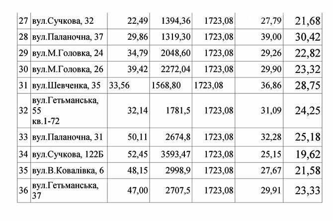 У КП «Новомосковськтеплоенерго» оприлюднили тарифи на опалення за грудень, фото-3
