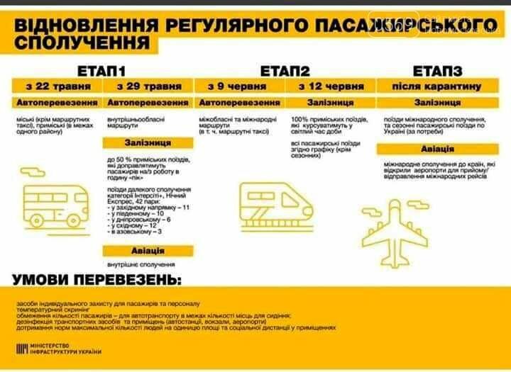 Регулярне пасажирське сполучення в країні планують відновити в три етапи, фото-1