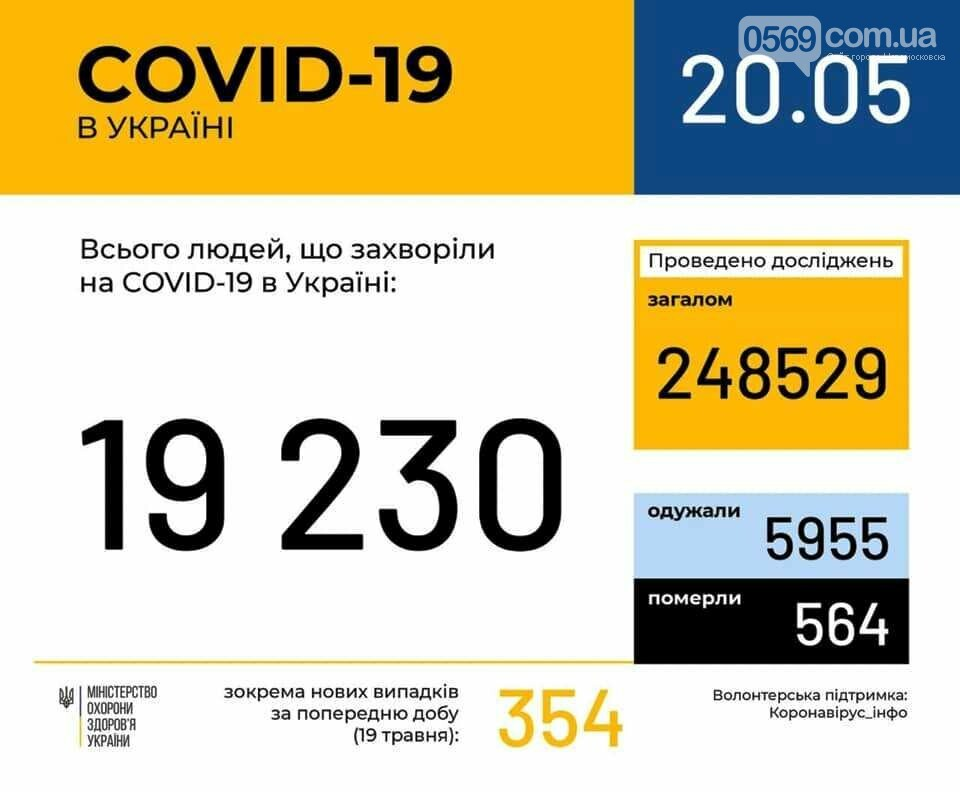 Минулої доби  в області виявили ще 6 випадків COVID: мешканців Новомосковська серед захворілих немає, фото-1