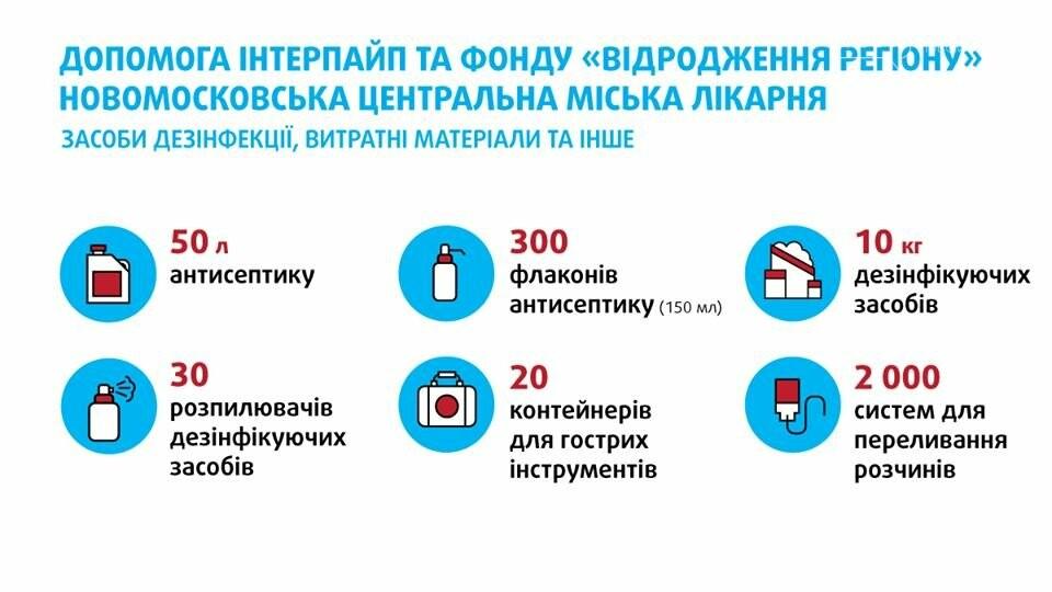 Как бизнес помог Новомосковску в борьбе с эпидемией, фото-1