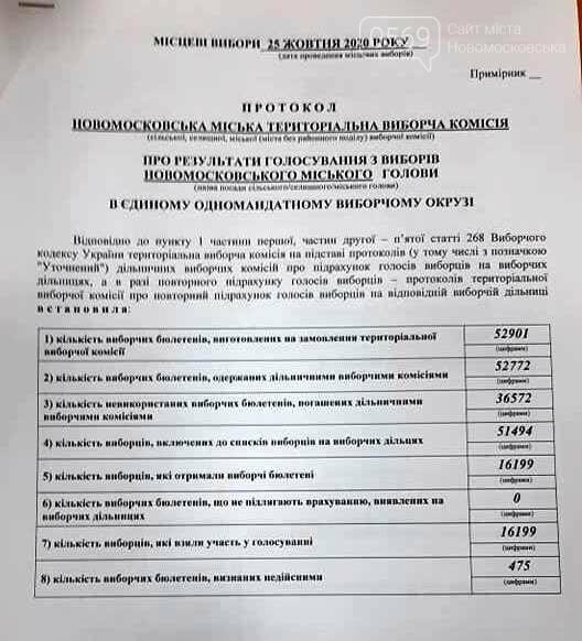 У Новомосковську буде новий мер: офіційні результати виборів, фото-1