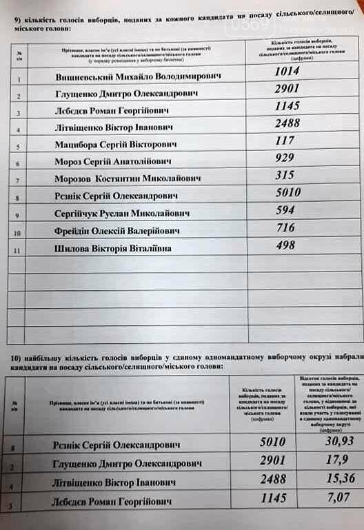 У Новомосковську буде новий мер: офіційні результати виборів, фото-3