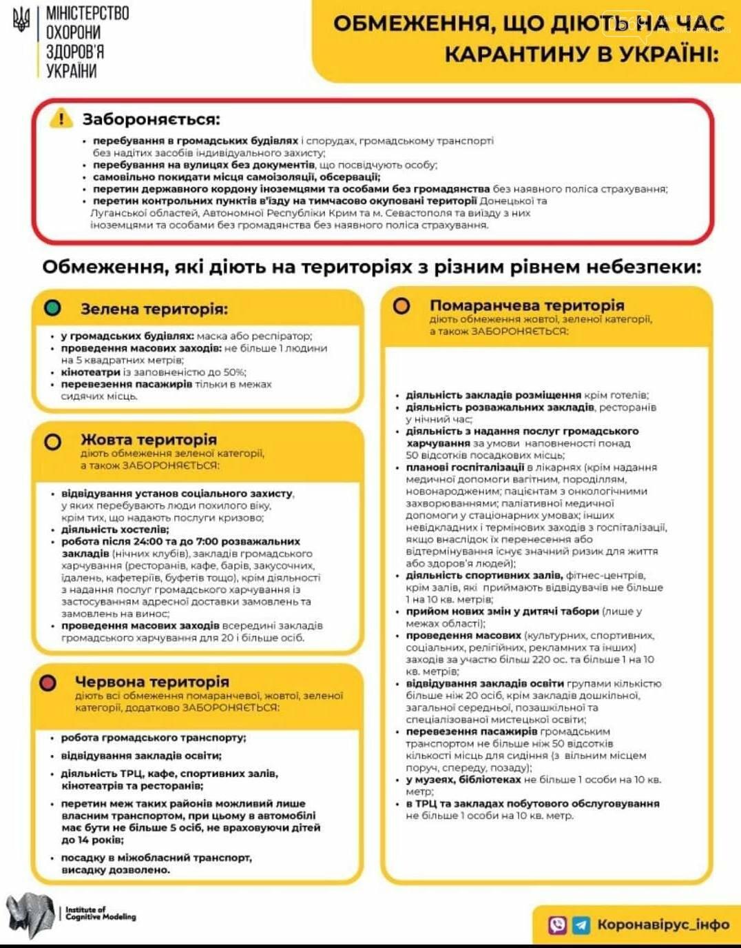 Новомосковщина разом з усією областю перейшла до помаранчевої зони епіднебезпеки, фото-1