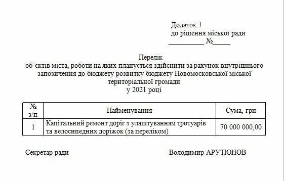 Депутати Новомосковська ухвалили рішення про кредит в 70 млн грн на капітальний ремонт доріг міста, фото-2