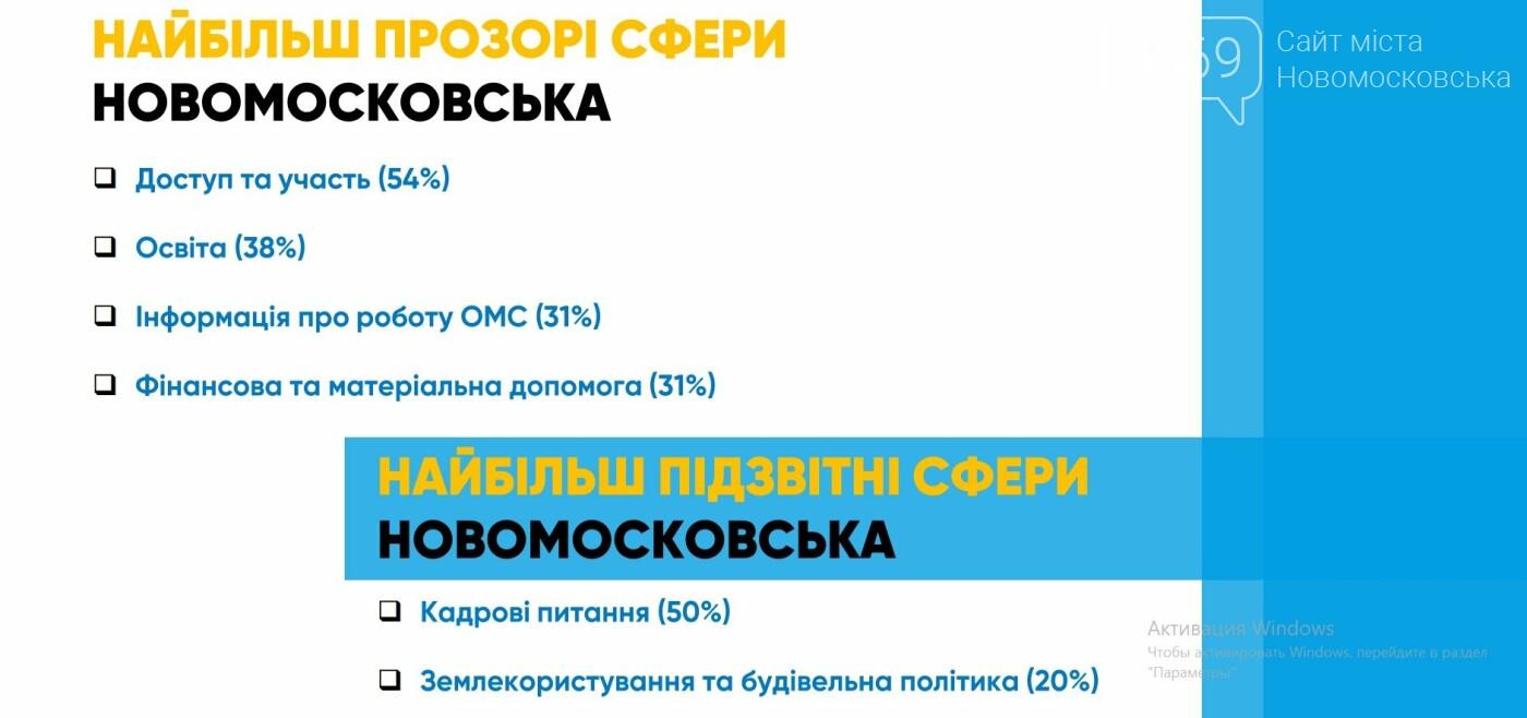 Новомосковськ отримав рекомендації, як піднятися в рейтингу прозорості та рейтингу підзвітності, фото-2