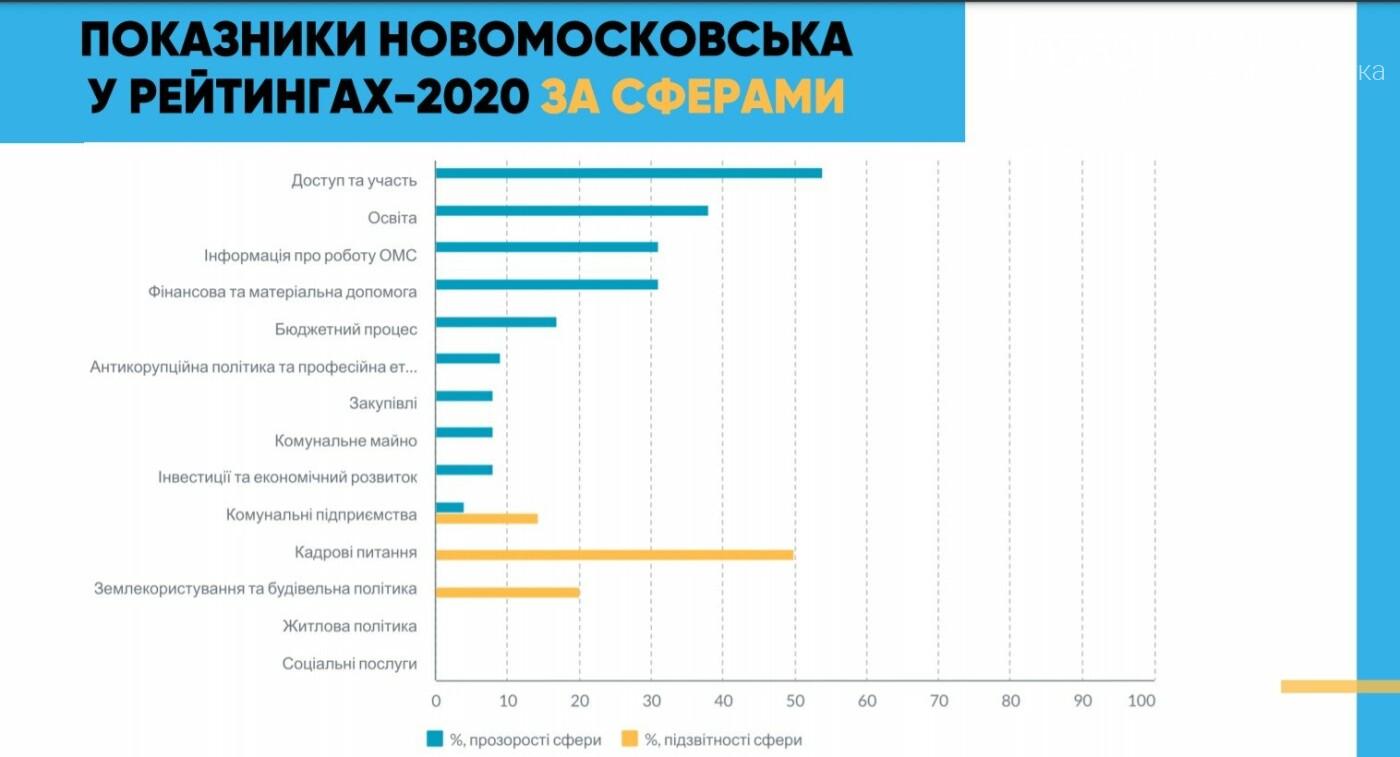 Новомосковськ отримав рекомендації, як піднятися в рейтингу прозорості та рейтингу підзвітності, фото-1