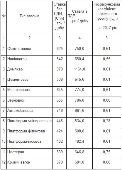 """""""Укрзалізниця"""" підвищить тарифи на вантажні перевезення, фото-1"""
